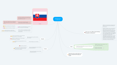 Mind Map: Bullying and Unsafeness