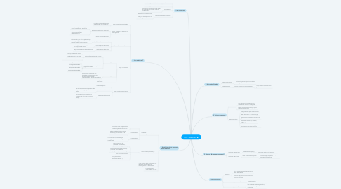 Mind Map: H7: Assessment