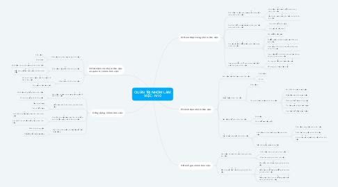 Mind Map: QUẢN TRỊ NHÓM LÀM VIỆC - N10
