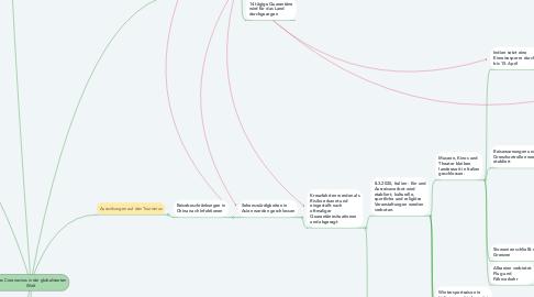 Mind Map: Das Coronavirus in der globalisierten Welt