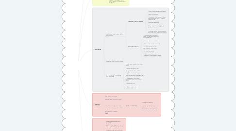 Mind Map: DRUGA MODERNA U HRVATSKOJ KNJIŽEVNOSTI