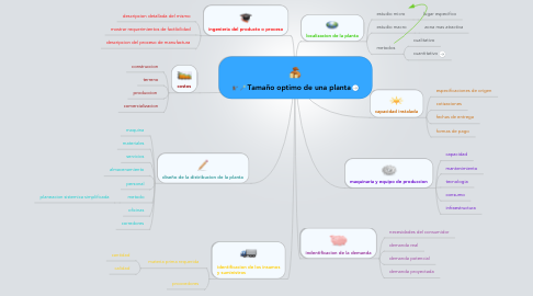 Mind Map: Tamaño optimo de una planta