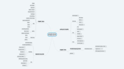 Mind Map: Lernspiele für den Biologieunterricht
