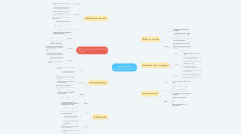 Mind Map: Cartographie des principaux types de veille