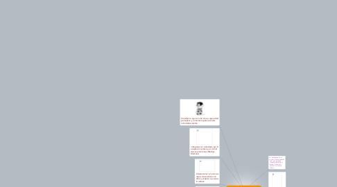 Mind Map: la  teoría de  las  inteligencias   múltiples