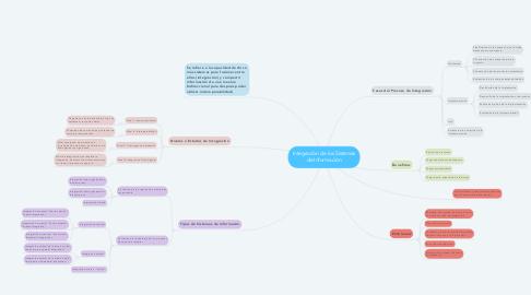 Mind Map: Integración de los Sistemas de Información