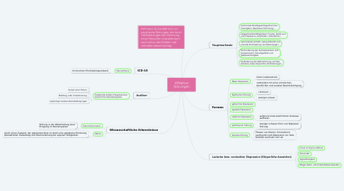Mind Map: Affektive Störungen