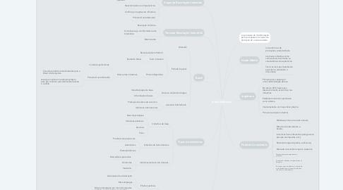 Mind Map: Industrialização