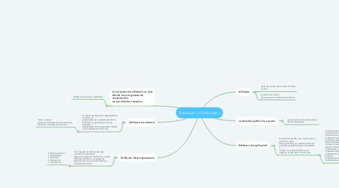 Mind Map: Definición y Clasificación