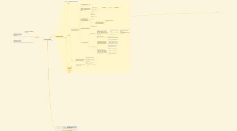 Mind Map: Signos de puntuación