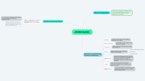 Mind Map: Everything you need to know about infographics.