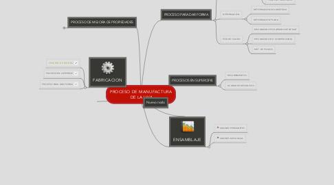 Mind Map: PROCESO DE MANUFACTURA  DE LA UVA