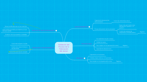 Mind Map: Validación del Proceso de la Fabricación del Jamon