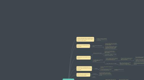 Mind Map: CUMPLIMIENTO Y EJECUCIÓN DE SENTENCIA