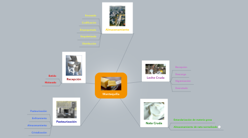 Mind Map: Mantequilla