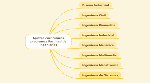 Mind Map: Ajustes curriculares programas Facultad de Ingenierías