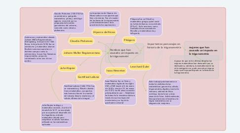 Mind Map: Importantes personajes en historia de la trigonometría