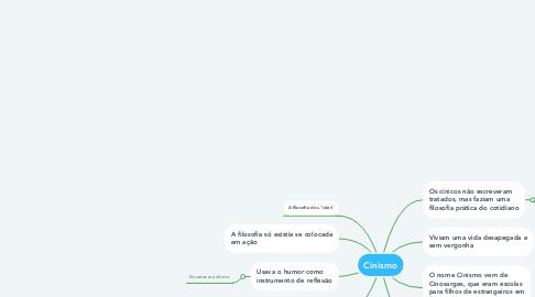 Mind Map: Cinismo