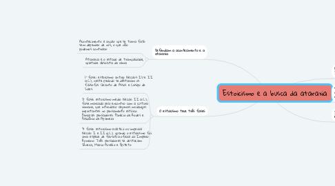 Mind Map: Estoicismo e a busca da ataraxia
