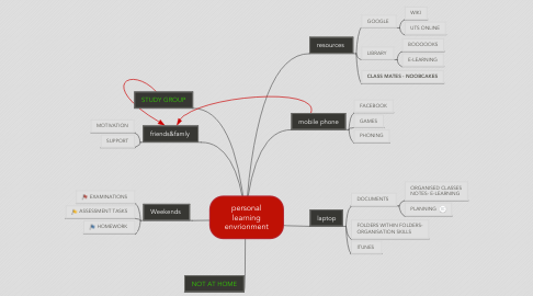 Mind Map: personal learning envrionment