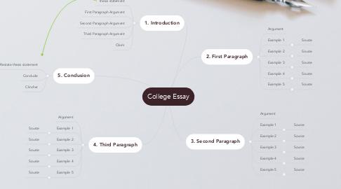 Mind Map: College Essay