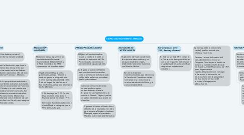 Mind Map: ETAPAS DEL MOVIMIENTO ARMADO.