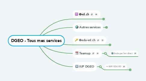 Mind Map: DGEO - Tous mes services