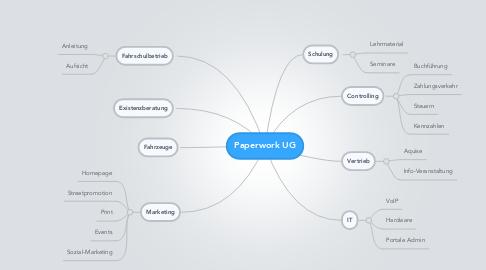 Mind Map: Paperwork UG