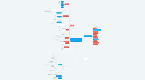 Mind Map: I AM KRUBORIPAT (ถ้ามีแล้วให้เป็นสีฟ้า ถ้ายังไม่มีหรือทำให้เป็นสีแดง)