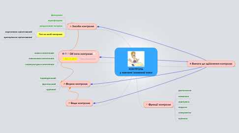 Mind Map: КОНТРОЛЬ у навчанні іноземної мови