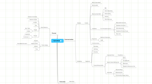 Mind Map: Syincubate