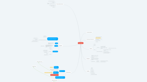 Mind Map: Psychologie