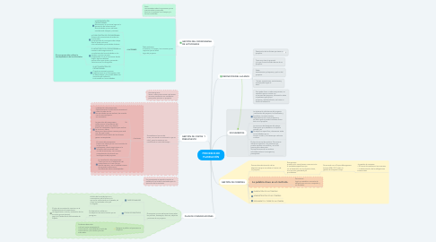 Mind Map: PROCESOS DE PLANEACIÓN