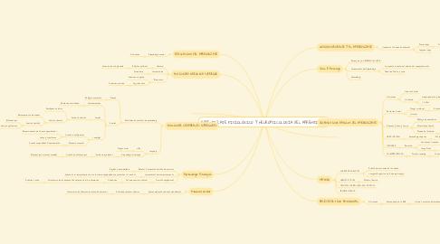 Mind Map: APRENDIZAJE FISIOLÓGICO Y NEUROPSICOLOGÍA DEL APRENDIZAJE