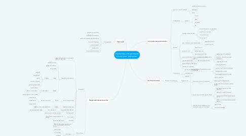 Mind Map: Identidad y competencias docentes en educación.