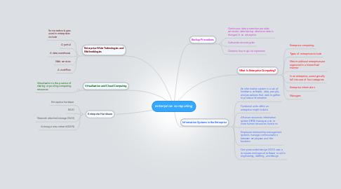 Mind Map: enterprise computing