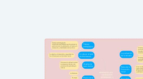 Mind Map: APRENDIZAJES     OBTENIDOS (SEMINARIO l)