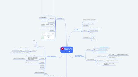 Mind Map: angular.io