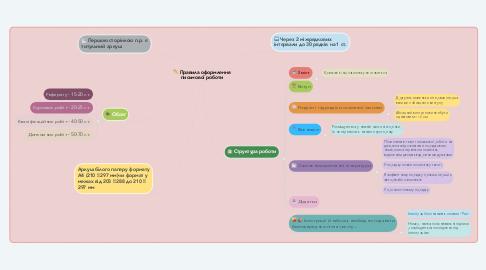 Mind Map: Правила оформлення письмової роботи