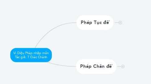 Mind Map: Vi Diệu Pháp nhập môn Tác giả: T Giác Chánh