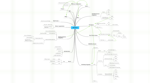 Mind Map: Web Portal