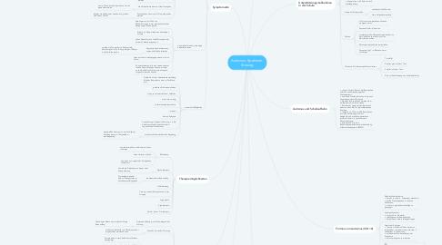 Mind Map: Autismus- Spektrum- Störung