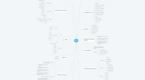 Mind Map: MBV