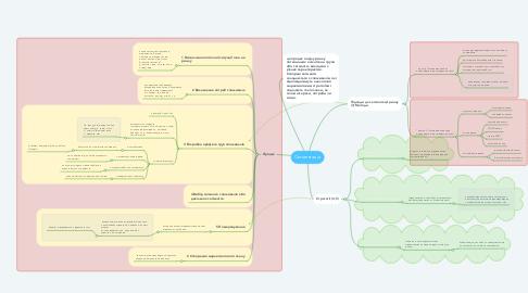 Mind Map: Сегментація