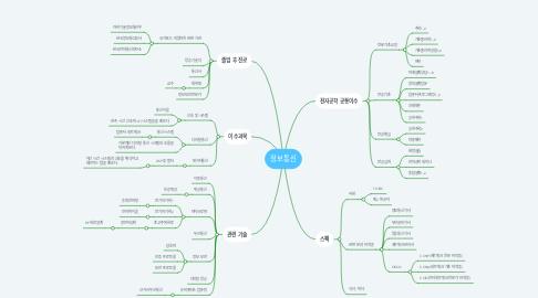Mind Map: 정보통신