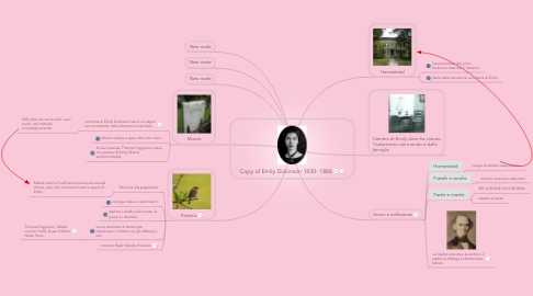 Mind Map: Copy of Emily Dickinson 1830- 1886