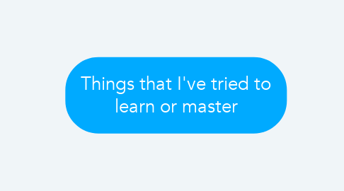 Mind Map: Things that I've tried to learn or master
