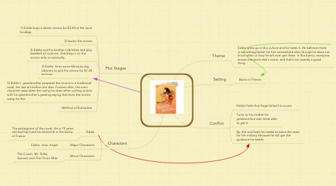Mind Map: Buried Onions