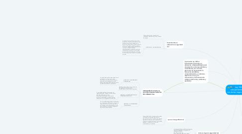 Mind Map: Ley 1503 del 2011 comportamientos y conductas seguras en la vía