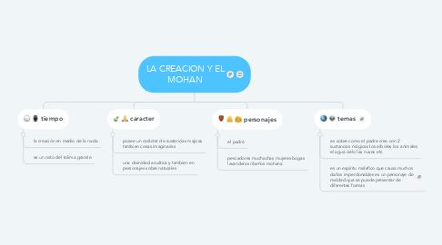Mind Map: LA CREACION Y EL MOHAN